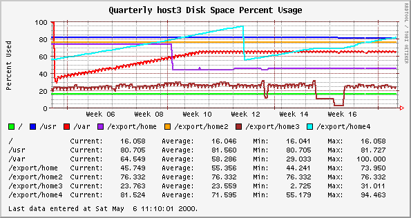 Example Orca disk space usage plot